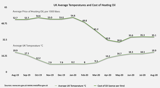 Heating Oil Prices >> Uk Heating Oil Prices Key Factors Affecting The Price Of Oil