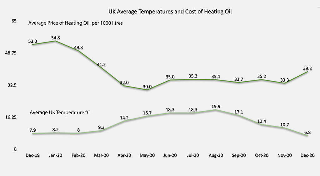 Fuelfighter Heating price oil update graph January 2021
