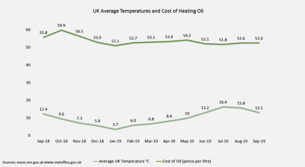 Price of Heating Oil